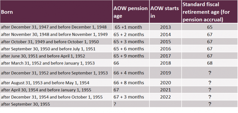 pensionadvice AOW and retirement age